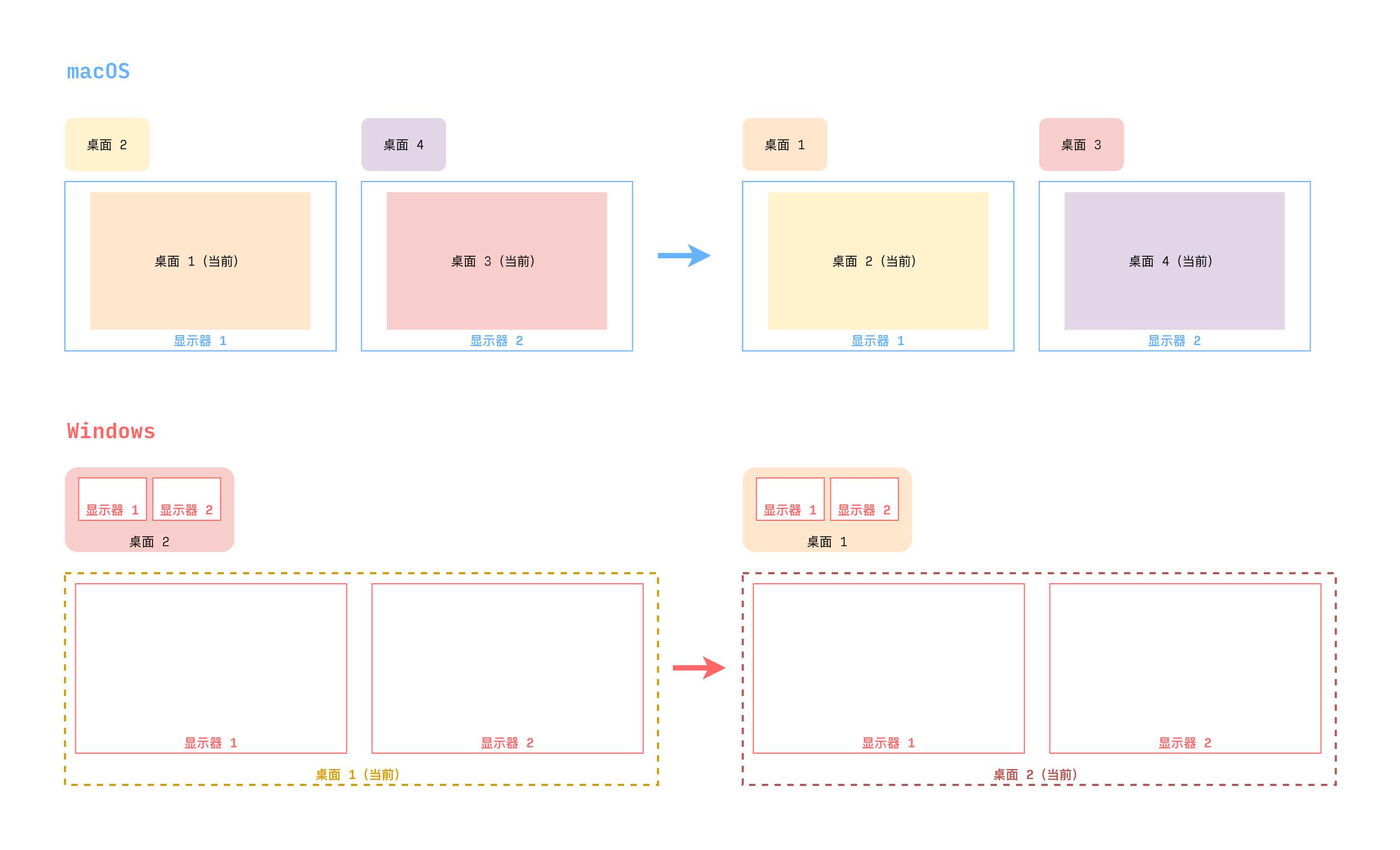 macOS 和 Windows 上工作区功能的逻辑区别