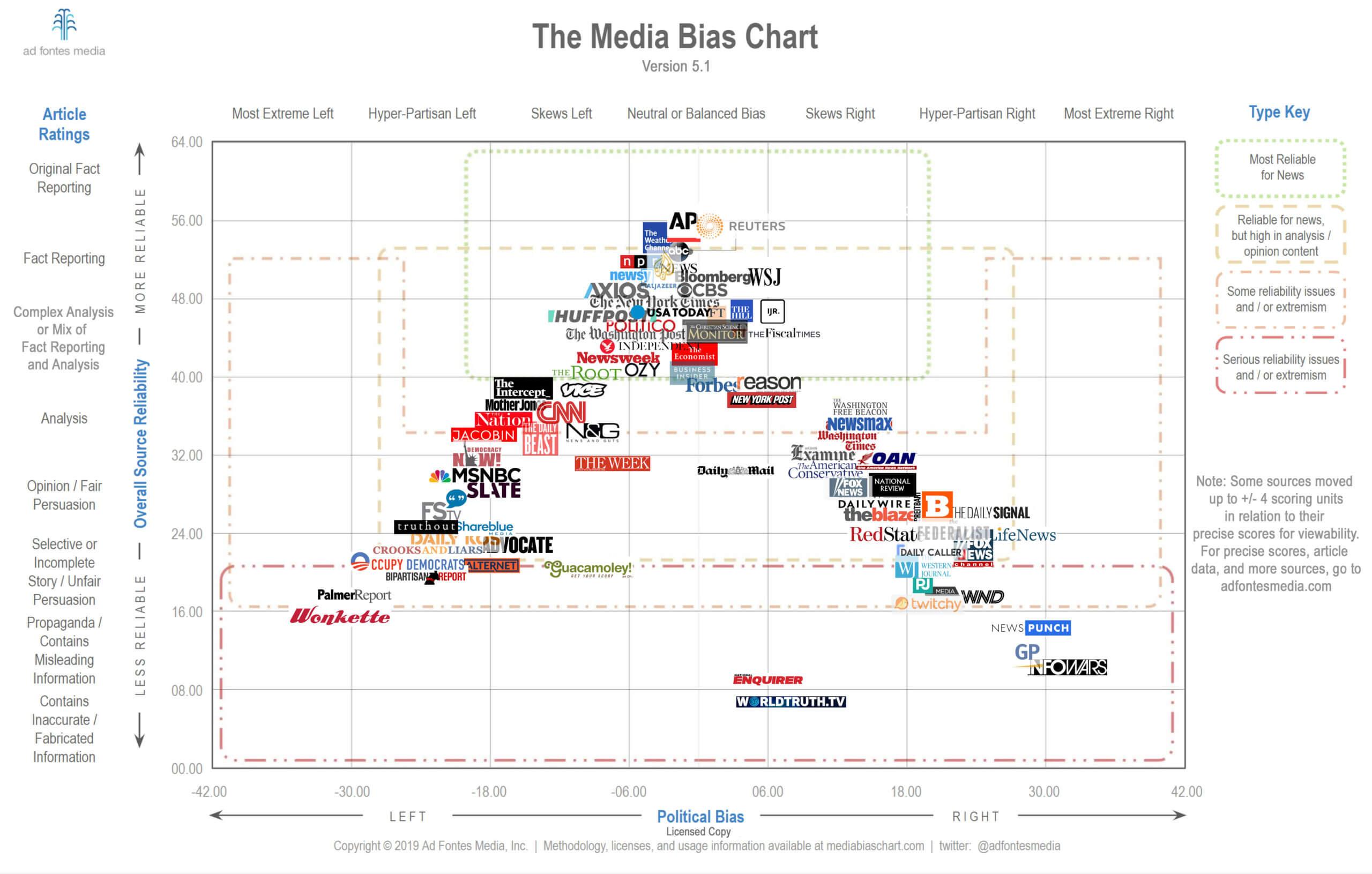 (一种版本的)媒体倾向图表,独立邮件通讯容易因作者个人偏好而倚重其中一侧的信源(来源:Ad Fontes Media)