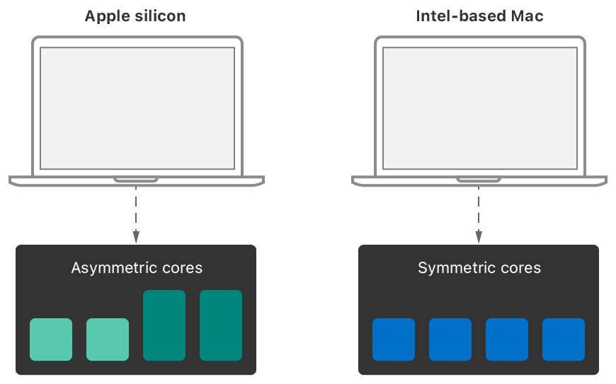 Apple silicon 的「大小核」设计需要专门优化才能发挥优势