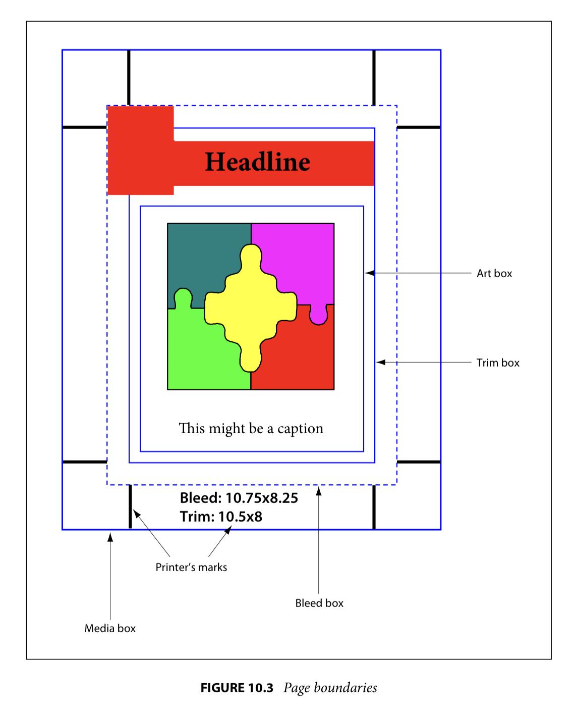 PDF 页面的 5 种边框(来源:PDF References 1.7)