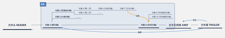 PDF 文件相互勾连的内部结构