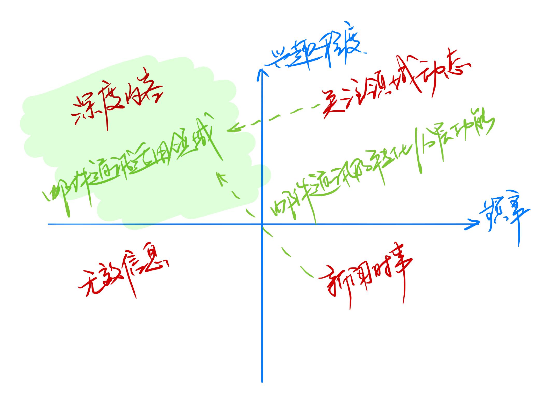 内容分类与邮件通讯的适用领域(来源:涂鸦)