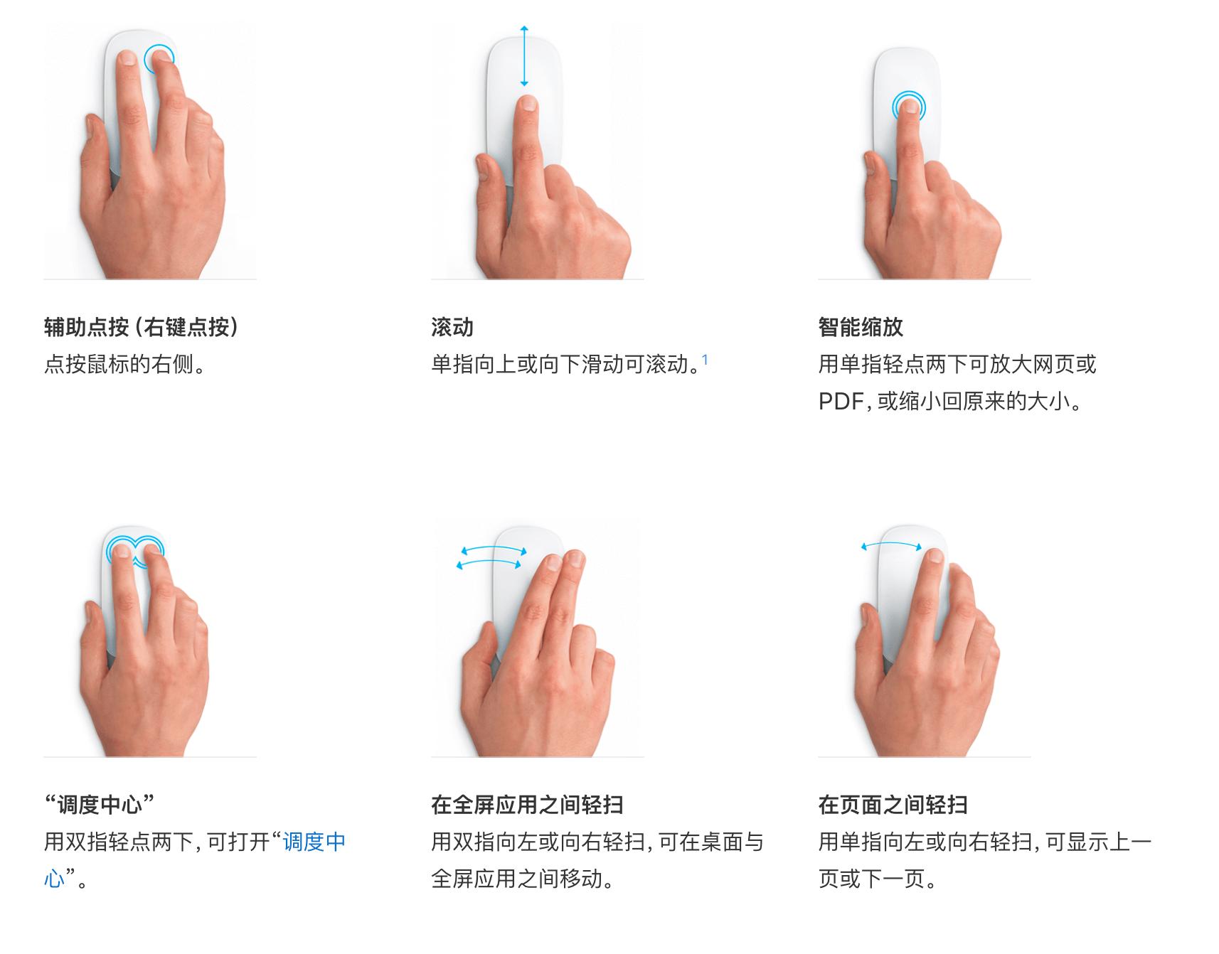 Mac 上支持的 Magic Mouse 手势(来源:苹果)