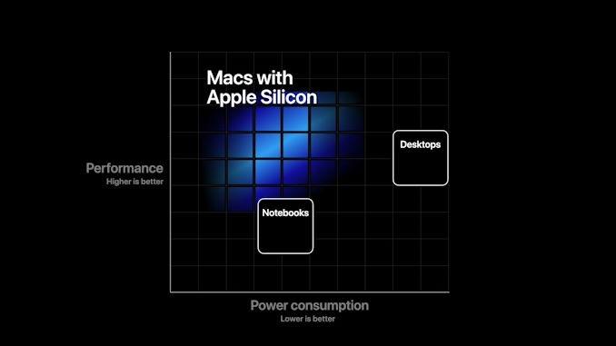 Apple silicon 有望以更低能耗实现更高性能